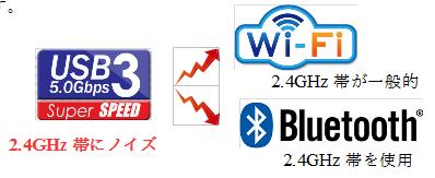 USB3.x系の問題点