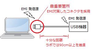 EMI発信源USB