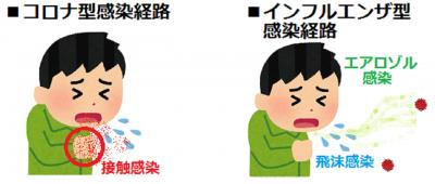 コロナとインフルエンザの違い