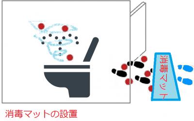 トイレに消毒マットを敷く