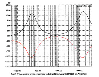 PM6005のトーンコン特性