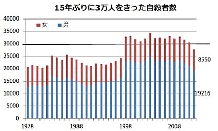日本の自殺者