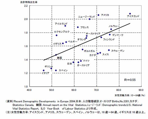 出生率の高い国
