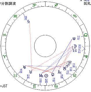 ディスカウ海王星分割