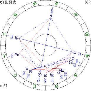 ディスカウの太陽分割