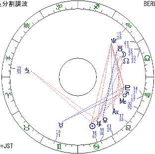 ディスカウ土星分割