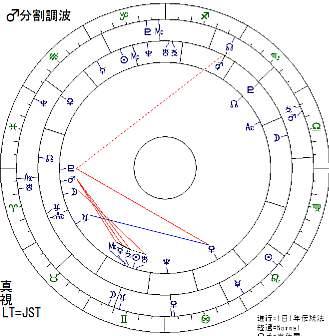 迫田まゆみ火星分割