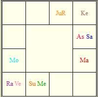 よいホロスコープ(astro sutras)