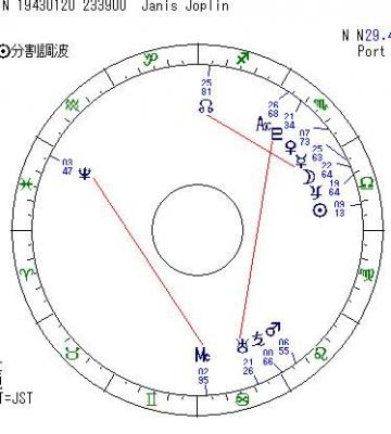 ジャニスジャプリン太陽分割