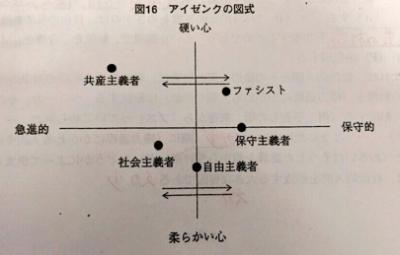 アイゼンクの図式
