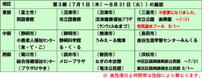 静岡茶の魅力再発見事業第3期の施設一覧