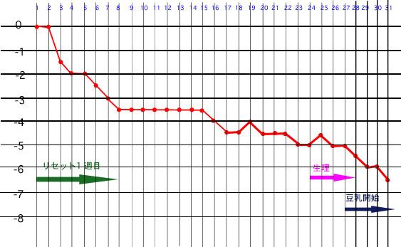 ダイエット1ヵ月分グラフ