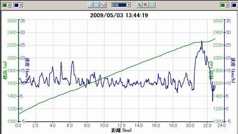 スバルライ(最初の2kmくらい未計測)
