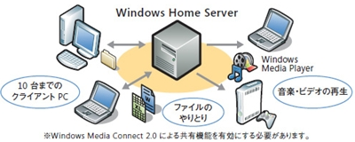 http://www.microsoft.com/japan/windows/products/winfamily/windowshomeserver/soho.mspx