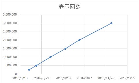 ローカルガイド 写真表示回数グラフ