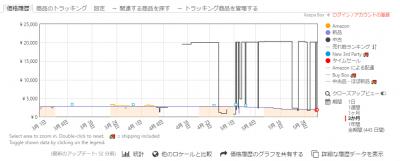 amazon 価格推移