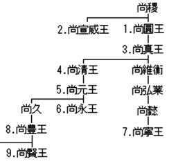 第二尚氏の女帝 宇喜也嘉(1) |...