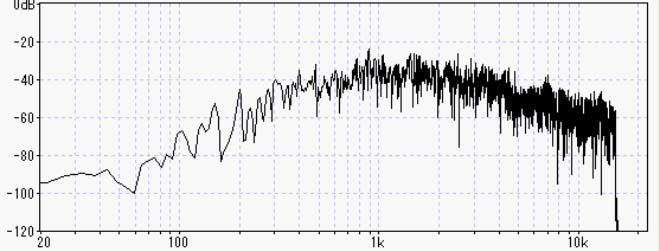 ジグソーの出す音の周波数分析画像
