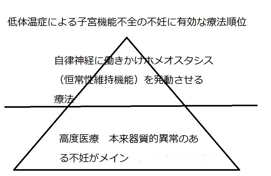 恒常性維持機能(ホメオスタシス)