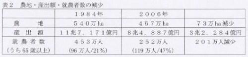 090210表2農地・算出額・就農者数の減少
