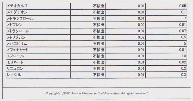 100107トマト残留農薬測定結果6