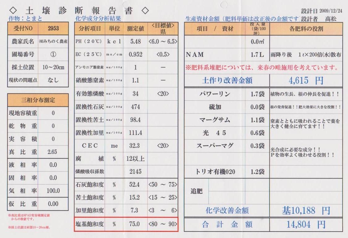 091224土壌診断報告書