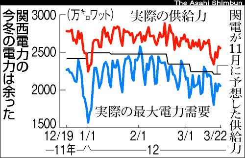 関西電力の電力