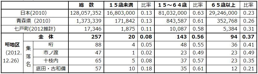 130103哘地区生産年齢人口.jpg