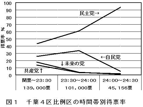 千葉4区比例区開票時間帯別得票率