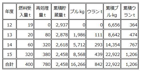 130302日本原燃再処理計画