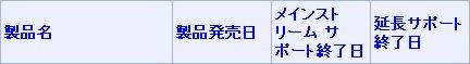 マイクロソフト_プロダクト_サポート_ライフサイクル(表タイトル)