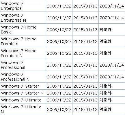 マイクロソフト_プロダクト_サポート_ライフサイクル(2009_10_28)