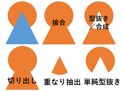 PowerPoint 図形の結合