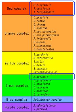 Socranskyの分類