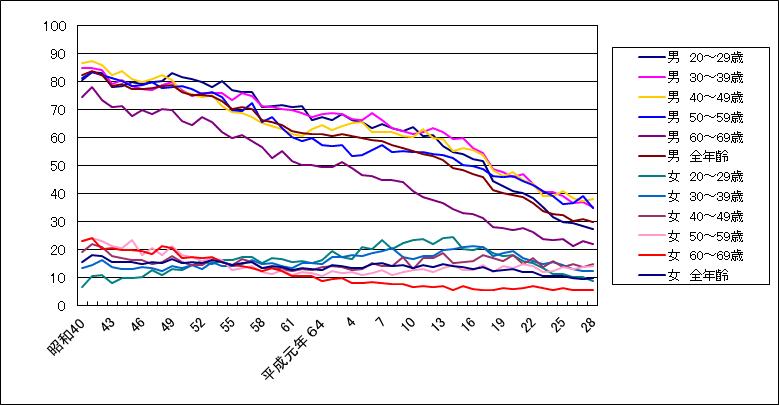 性別・年代別喫煙率推移グラフ