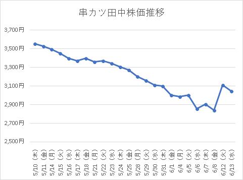 串カツ田中株価推移グラフ