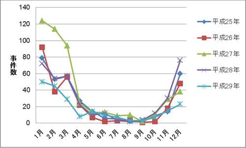 ノロウイルス発生グラフ