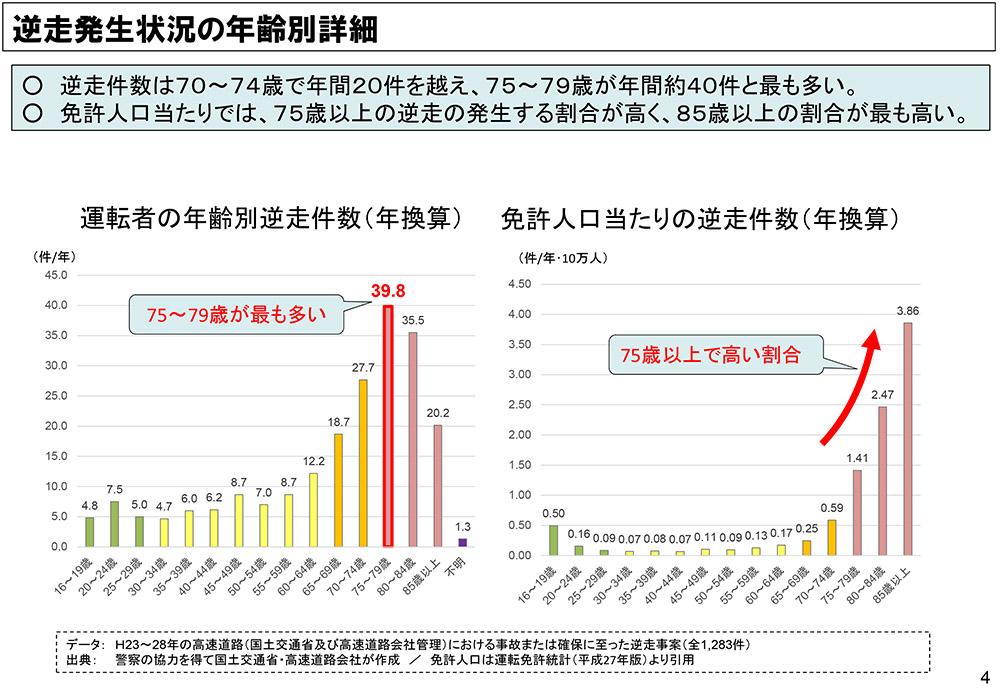 年齢別逆走事故件数グラフ