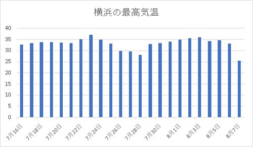 2018年7月から8月の横浜の最高気温グラフ