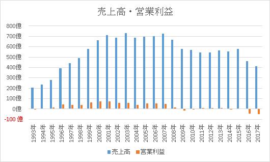 大塚家具の売上高と営業利益グラフ