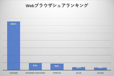 Webブラウザシェアランキング