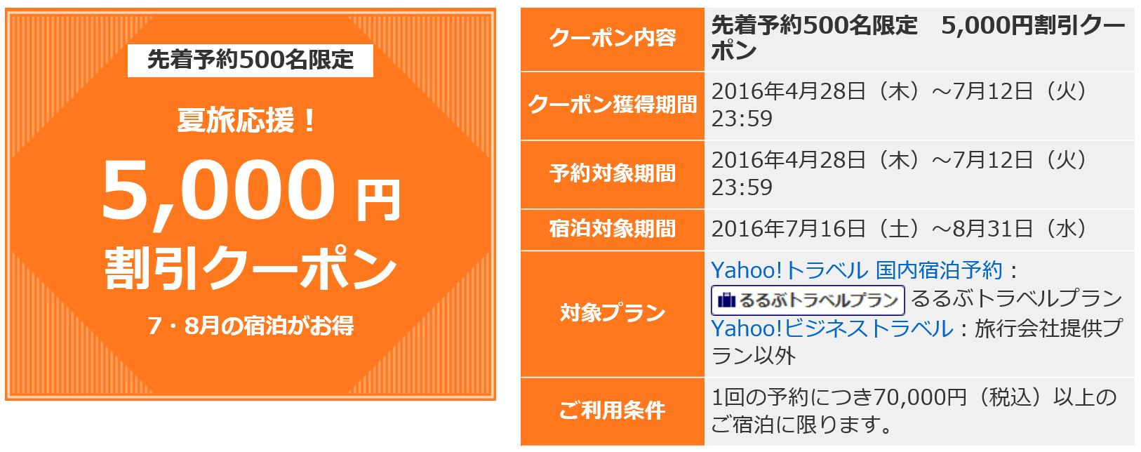 Yahoo!トラベル 割引クーポン