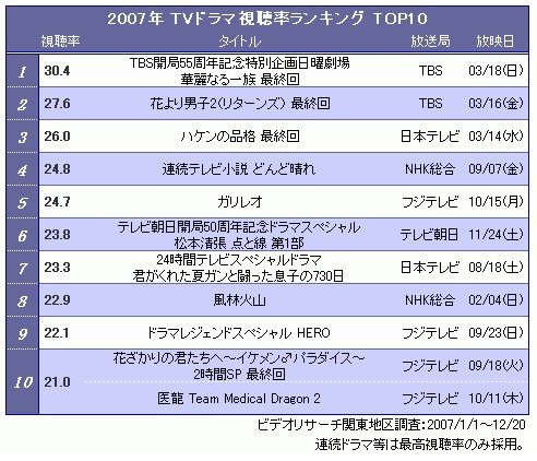 TVドラマ視聴率ランキング2007
