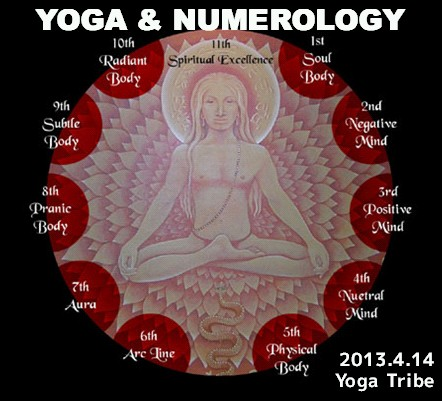 YOGA & NUMEROLOGY: Science of Yoga meets Science of Numbers