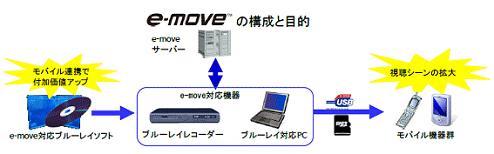 e-move