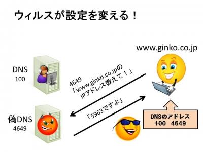 ウィルスが書き換えるDNSの設定