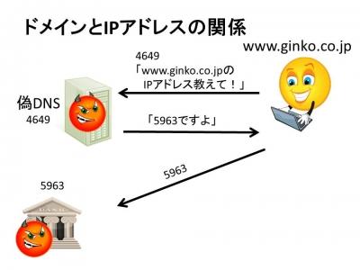 DNS設定が変わると世界が変わる