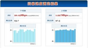 Y!モバイル回線速度測定結果