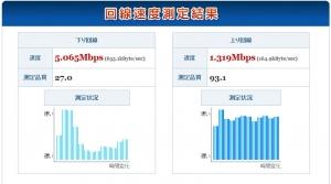 京丹波町CATVインターネット回線速度測定結果