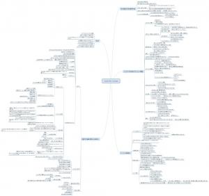 セミナーの内容を書き出したマインドマップ